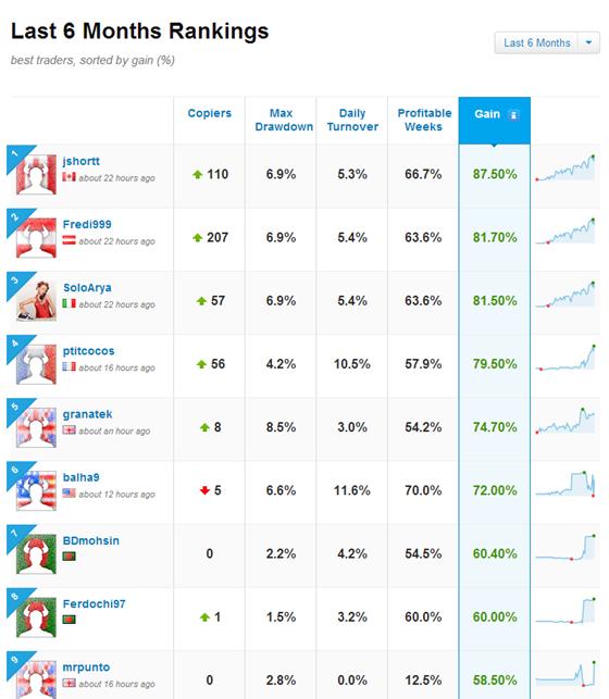 eToro - Top financial traders >>>