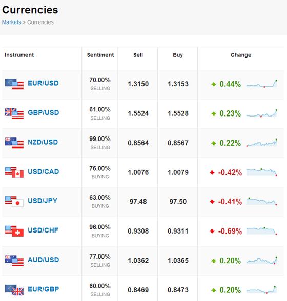 eToro - Currencies markets on The Social Investment Network   eToro OpenBook   eToro OpenBook
