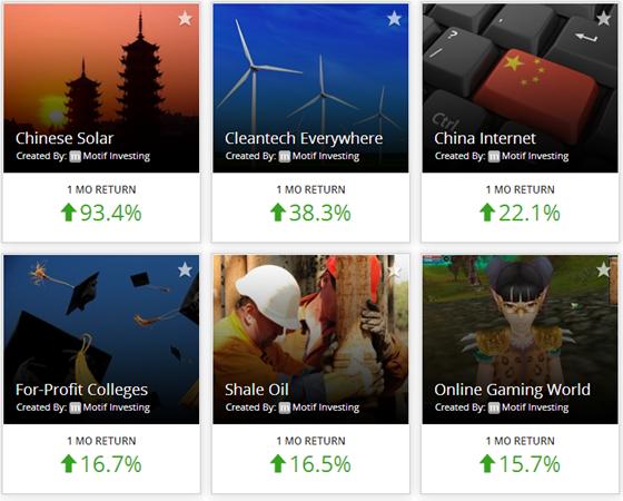Motif Investing Catalog of Motifs >>>