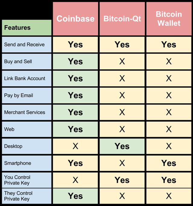 Coinbase vs Bitcoin-Qt vs Bitcoin Wallet Chart