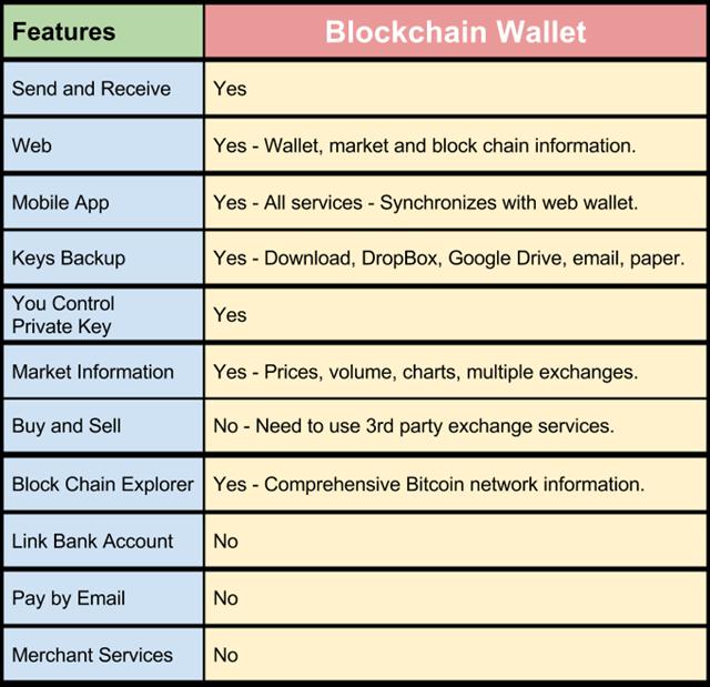 Blockchain Wallet Cheatsheet