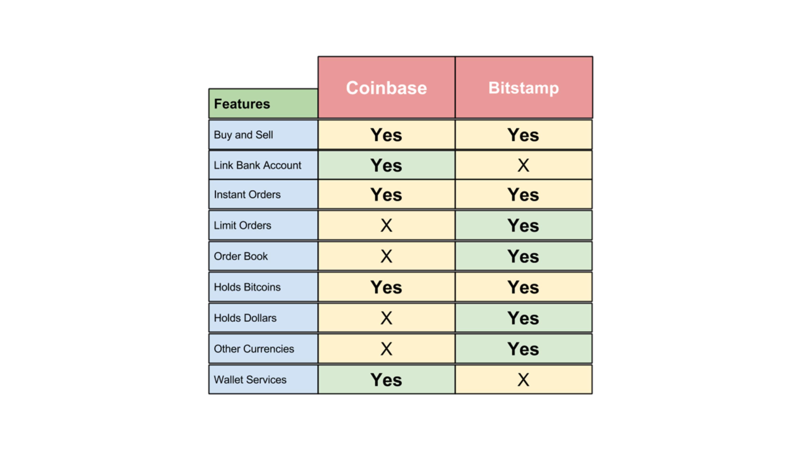 Coinbase vs Bitstamp: furnizorii de Bitcoin s-au comparat