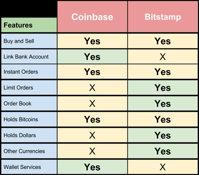 bitstamp vs bitcoin