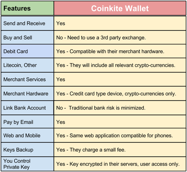 The Bitcoin Coinkite Wallet Cheat Sheet – Quick Review