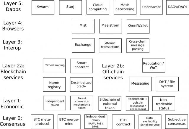 Crypto Application Stack - Vitalik