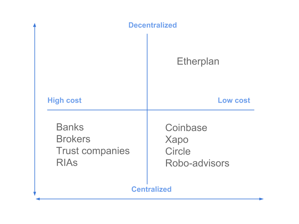 Presenting Etherplan Smart Investment Plans On Ethereum
