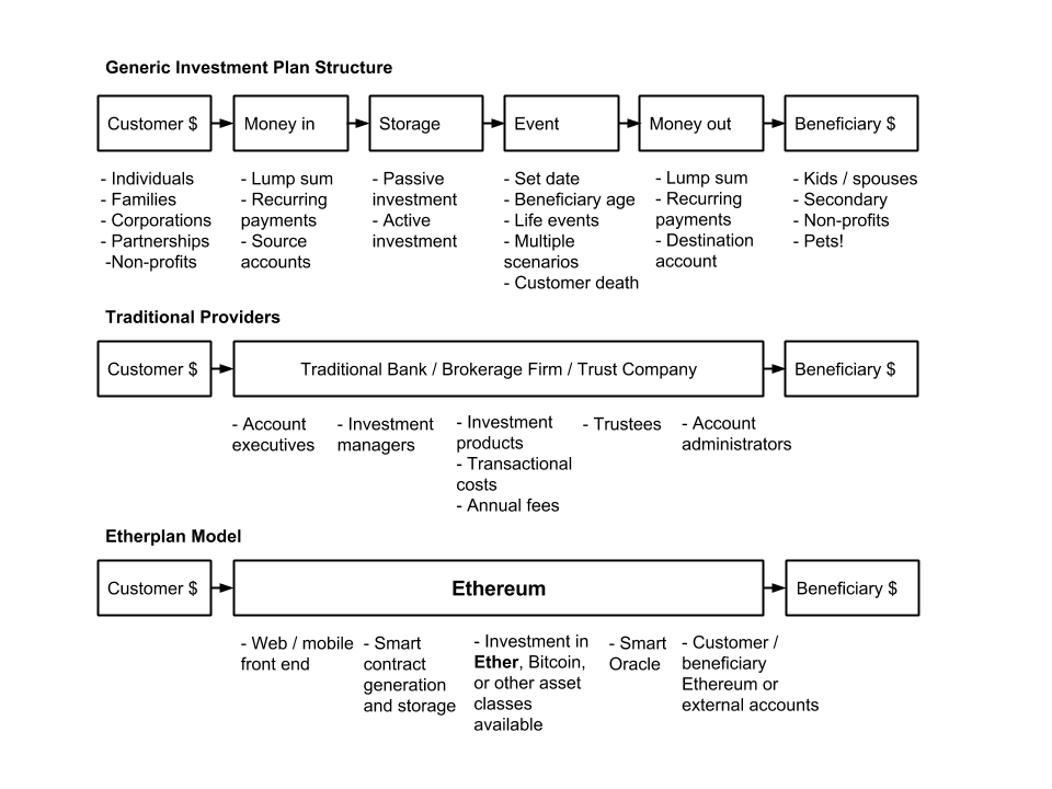 Etherplan vs Traditional