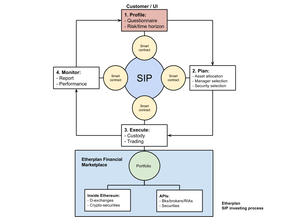 Smart Investment Plan (SIP) Investing Process