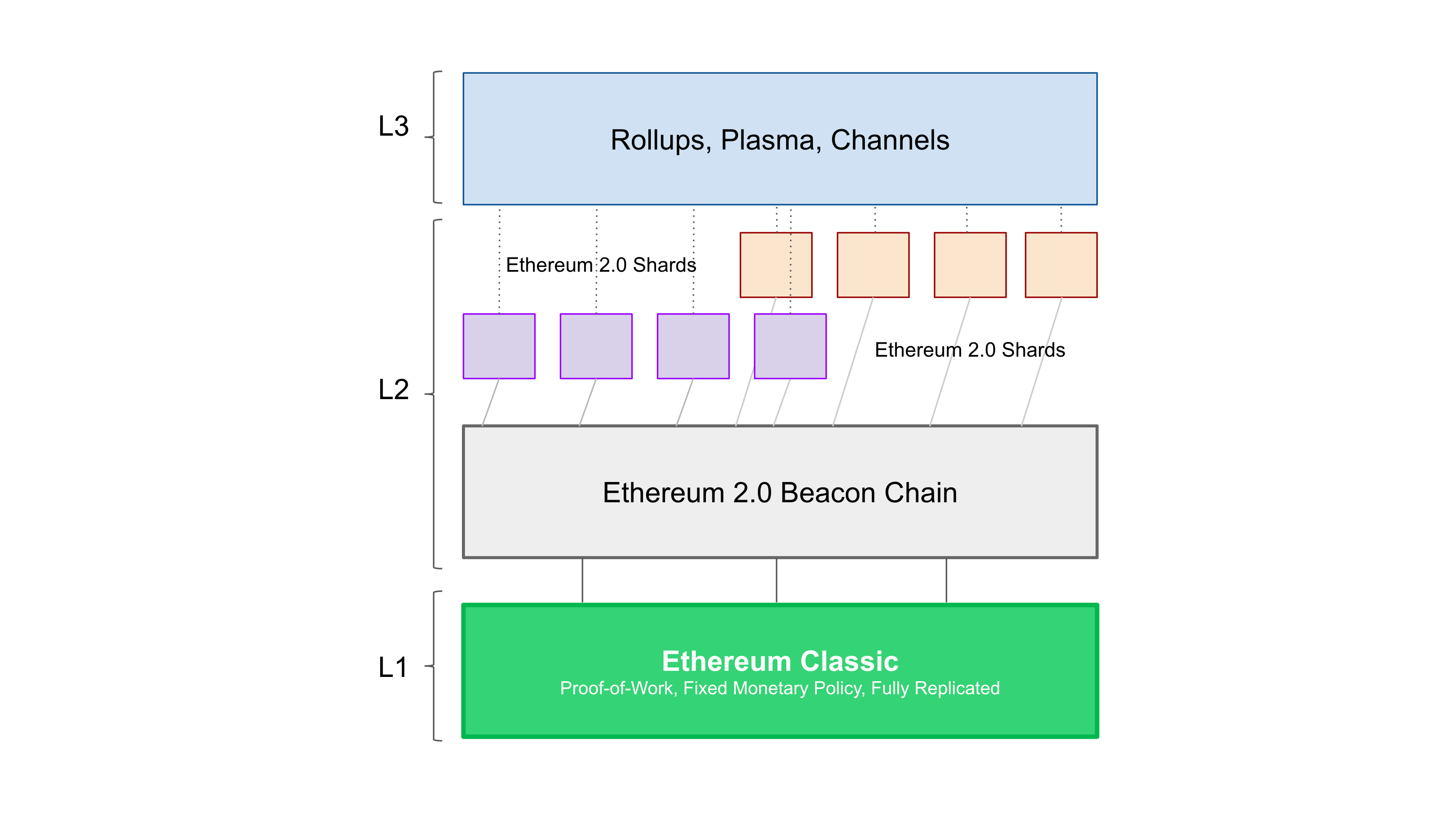 Model for an Ethereum and Ethereum Classic Collaboration