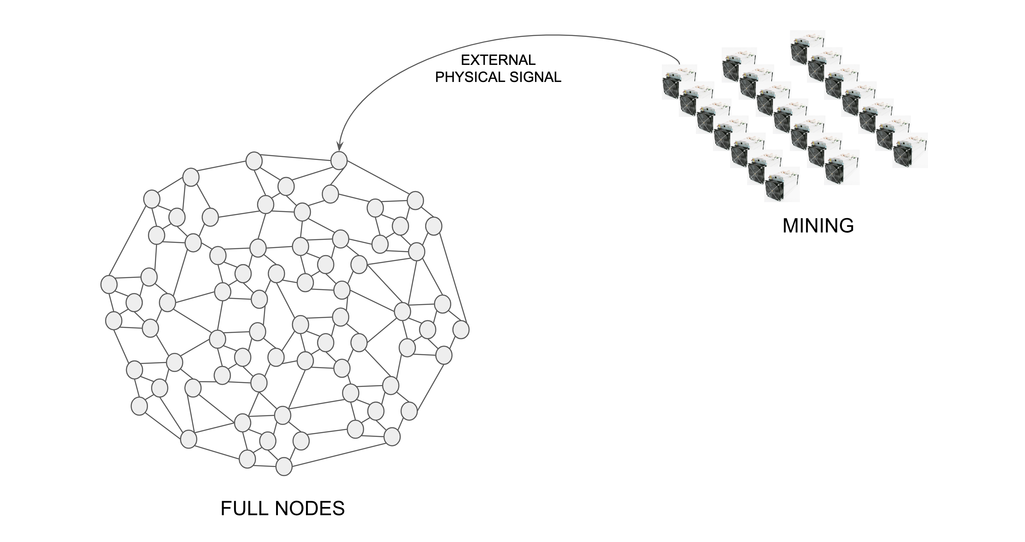 Proof of Work Has Division of Power, Proof of Stake DoesNot