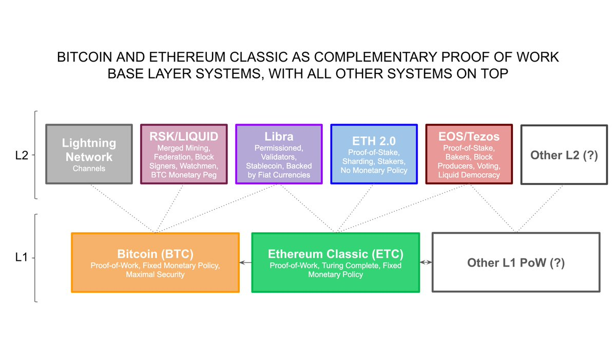 The Format War, Layering, and Systemic Risk Will Define the Future Landscape of the Blockchain Industry