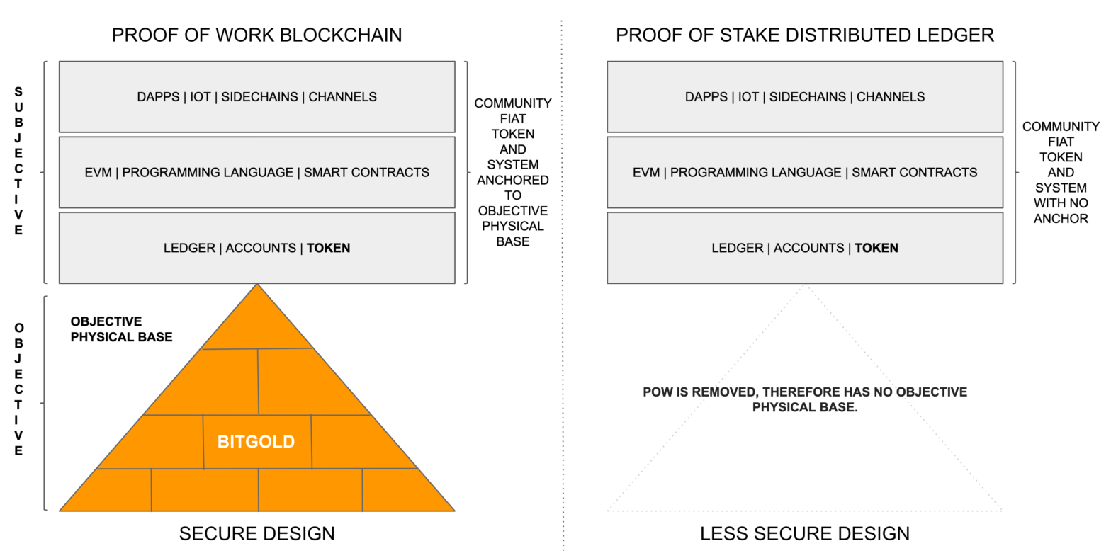 Why Proof of Stake is Less Secure Than Proof of Work