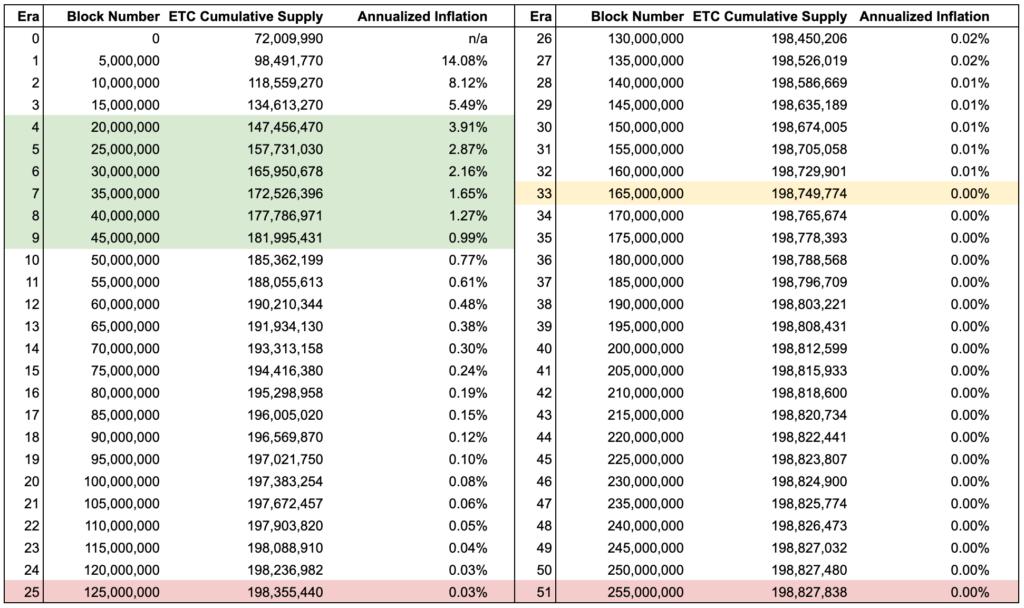 Los desarrolladores han ordenado cada reducción de recompensas por eras, llegando a contabilizar que Ethereum Classic tendrá un total de 51 eras. Fuente: EtherPlan