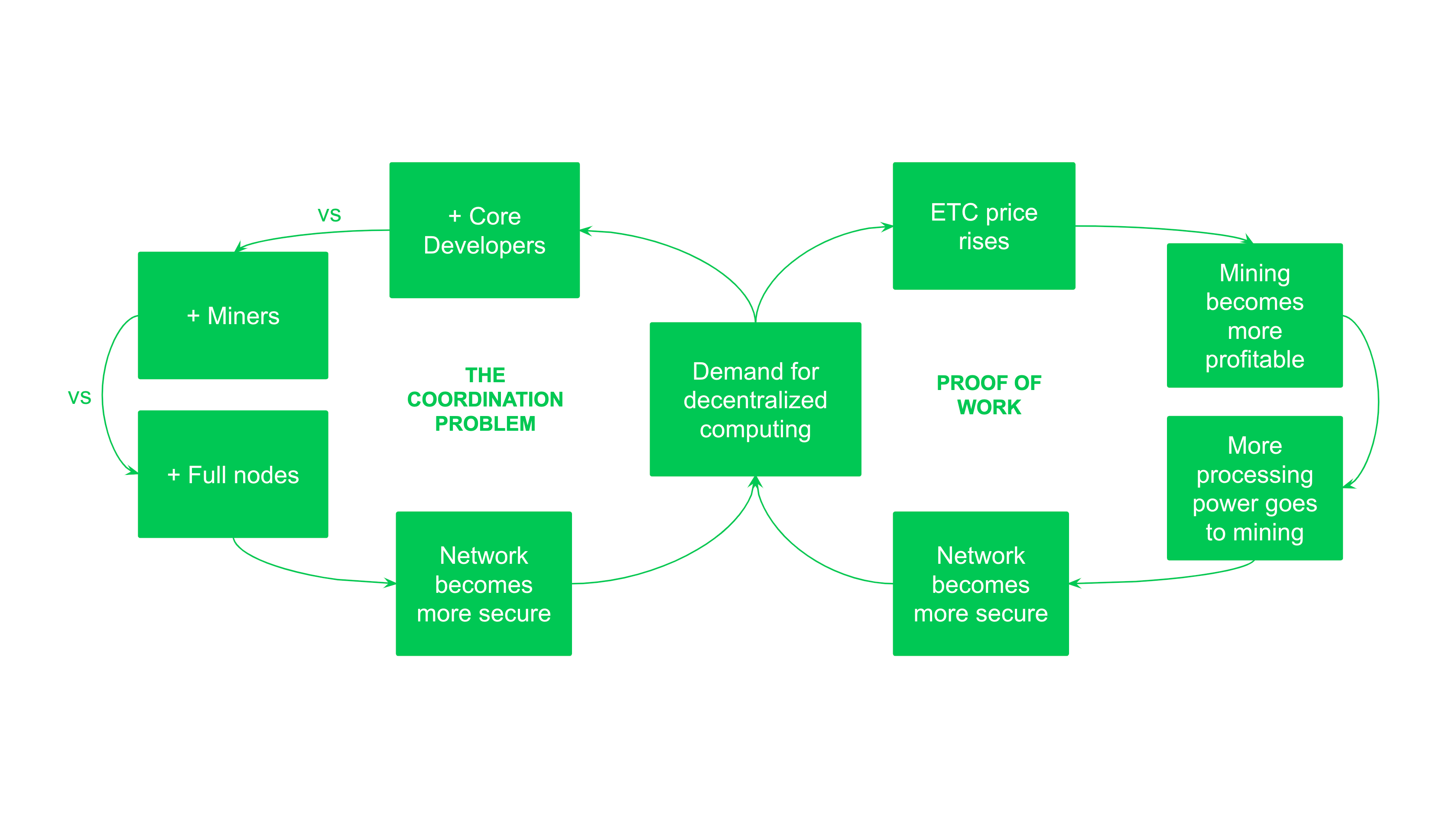 The Ethereum Classic Security Model Explained