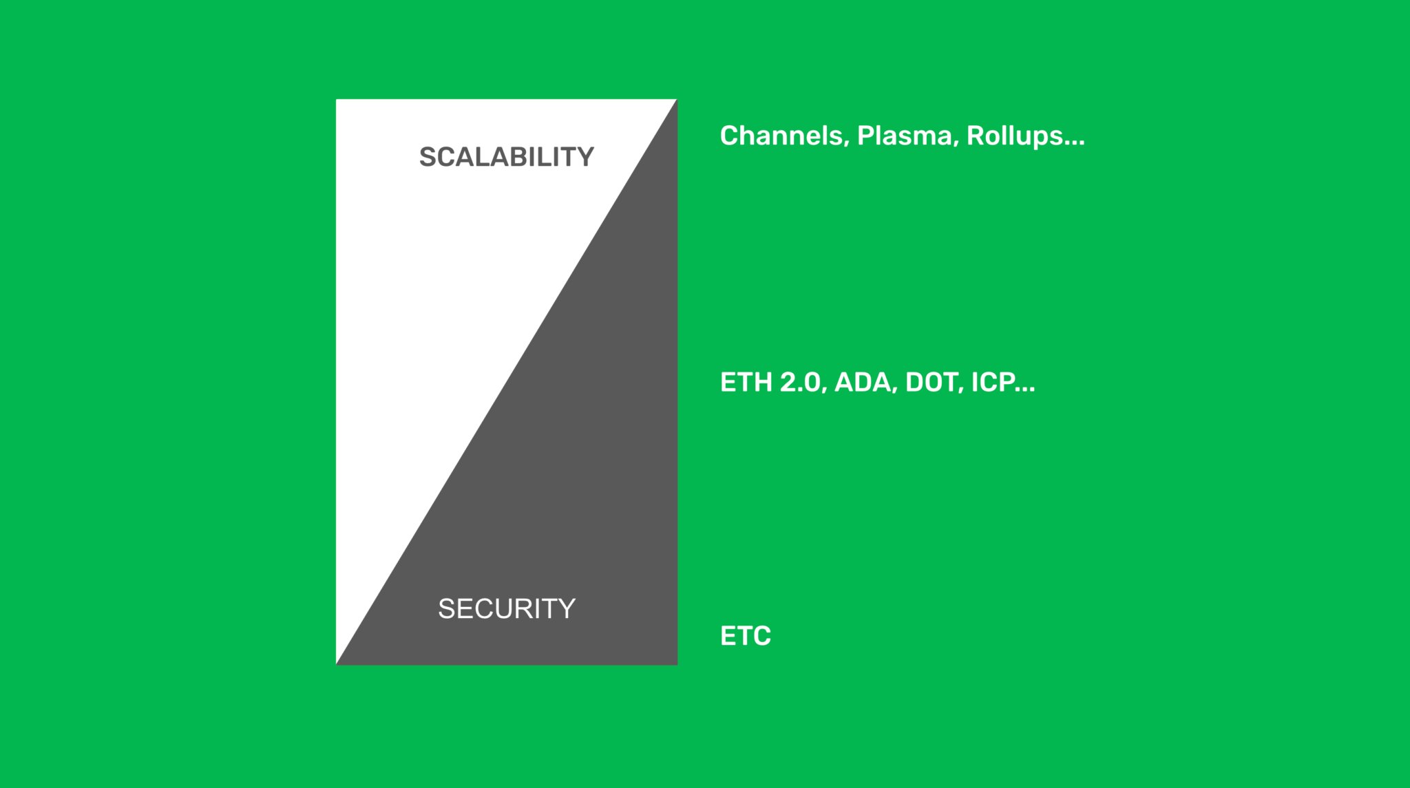 ETC and the security vs scalability tradeoff.