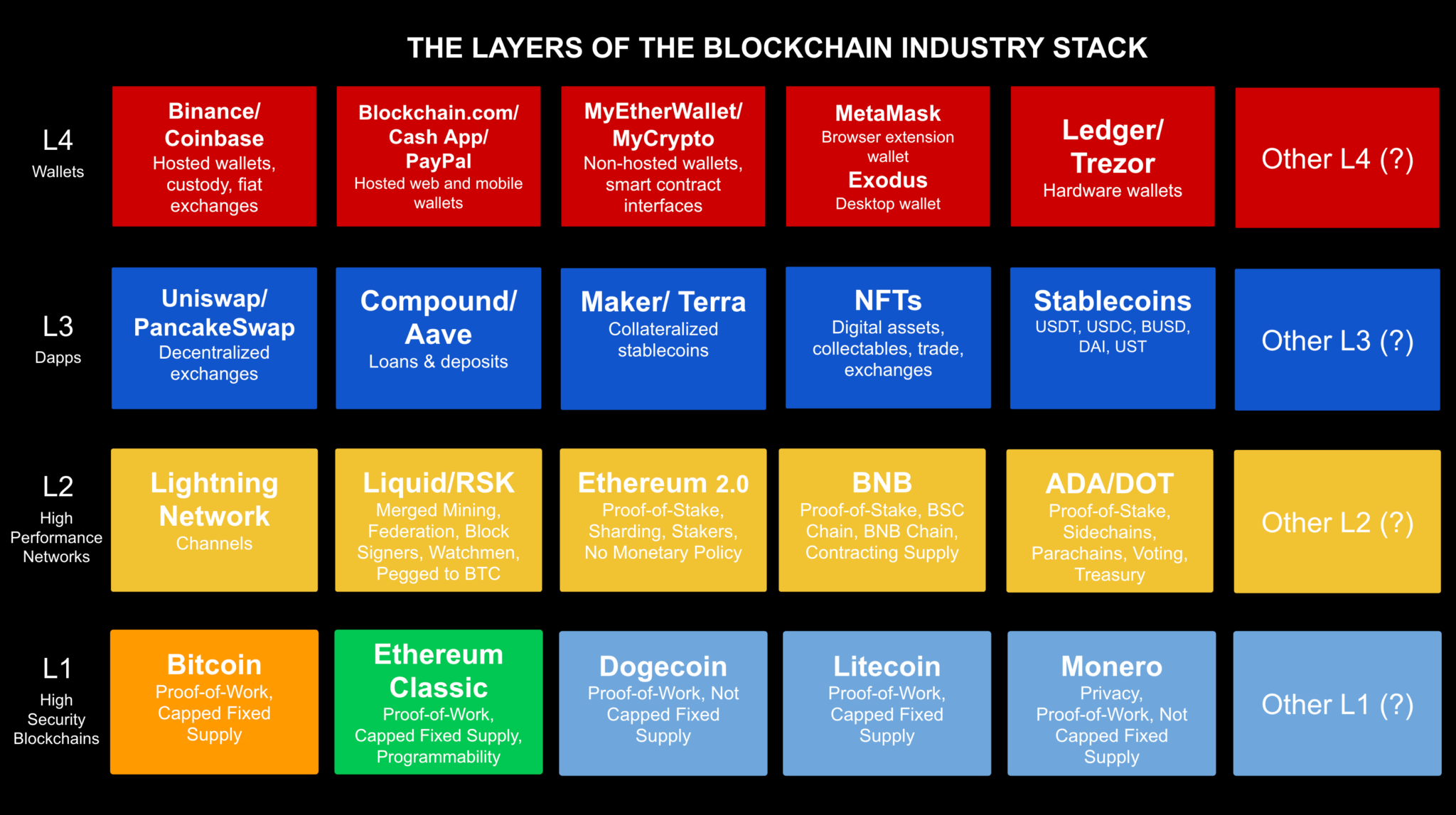 The layers of the blockchain industry stack.